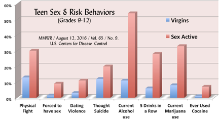 Teen Virgins Are Healthier, Says CDC - Free Teens Youth - Changing Minds, Transforming Lives