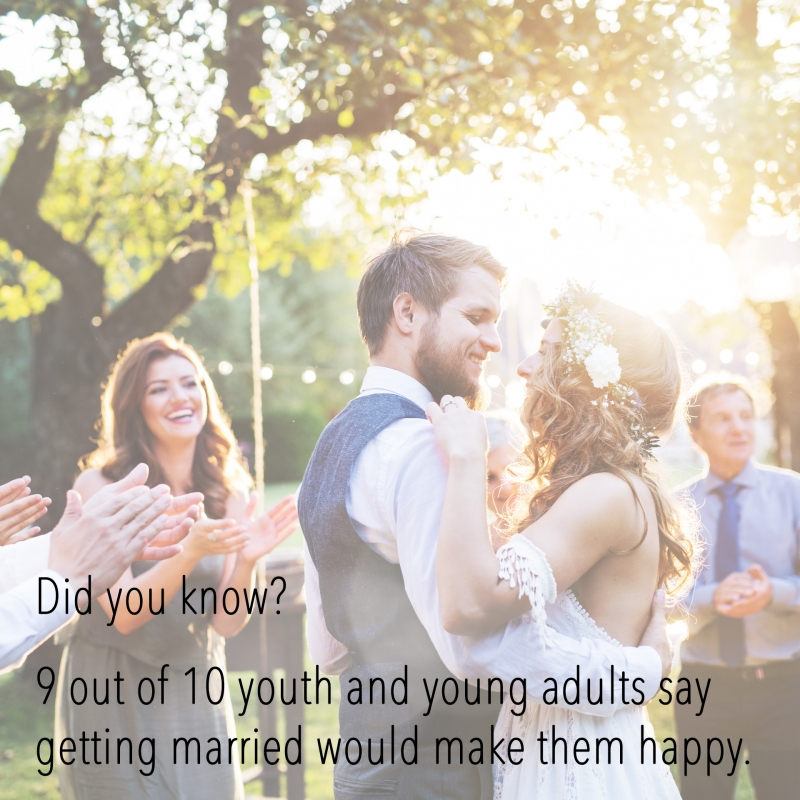 Did you know? 9 out of 10 youth and young adults say getting married would make them happy.